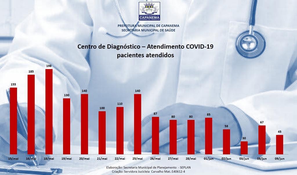 total diagnósticos em capanema